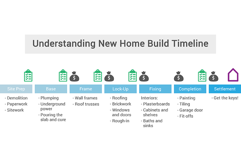 New home build timeline what you need to know ibuildnew for Building a house timeline